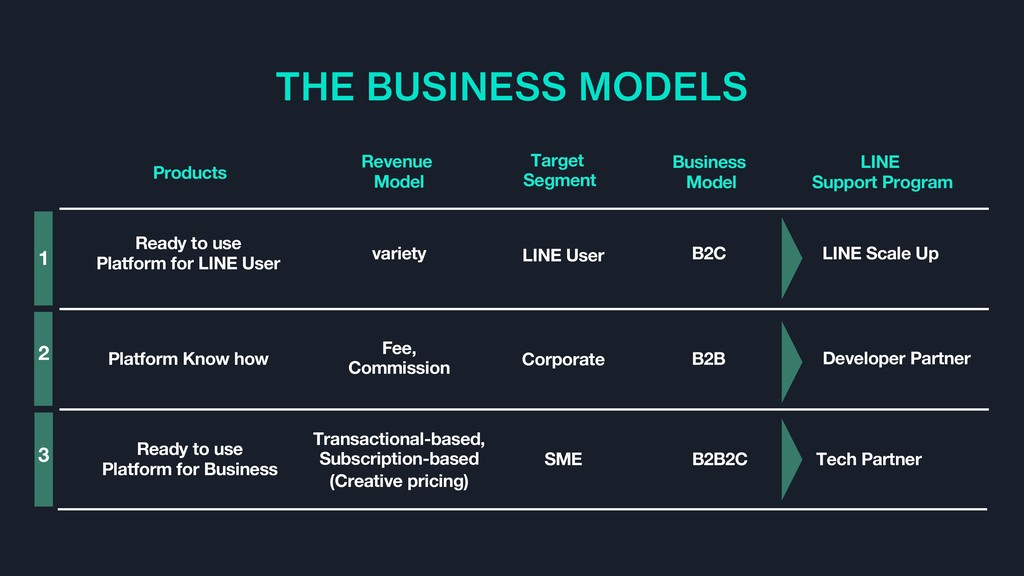 THE BUSINESS MODELS Corporate SME LINE User B2B...