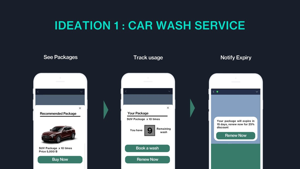 IDEATION 1 : CAR WASH SERVICE Notify Expiry See...