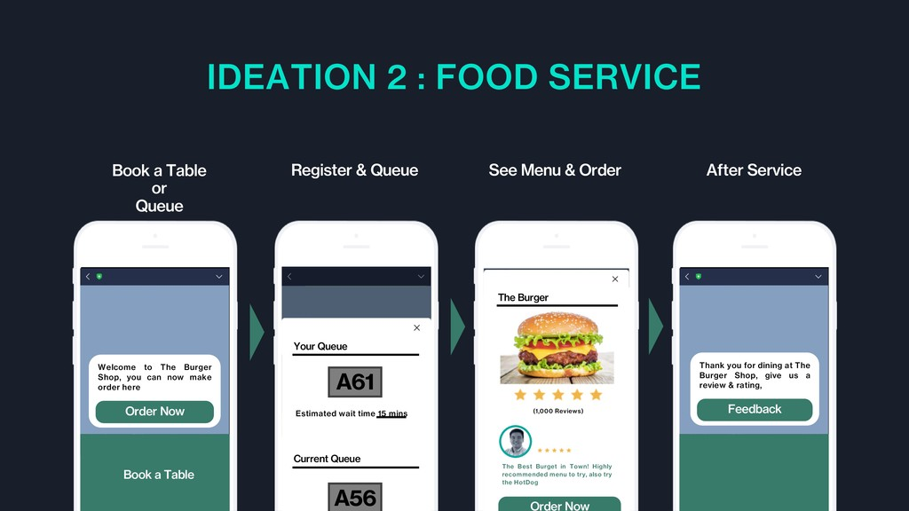 IDEATION 2 : FOOD SERVICE Book a Table or Queue...