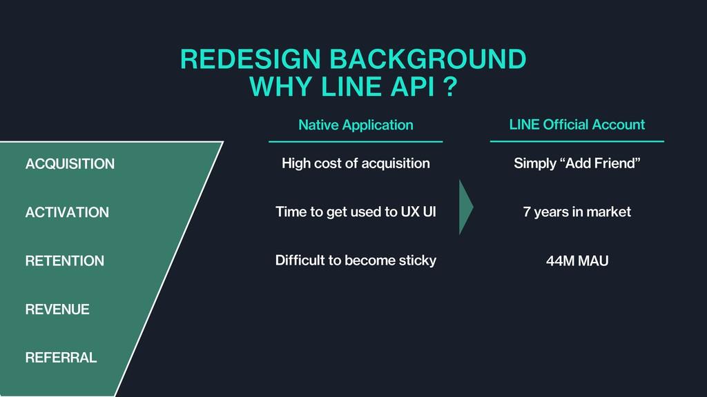 REDESIGN BACKGROUND WHY LINE API ? Native Appli...