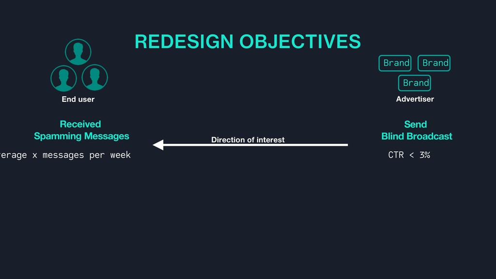 REDESIGN OBJECTIVES Received Spamming Messages ...