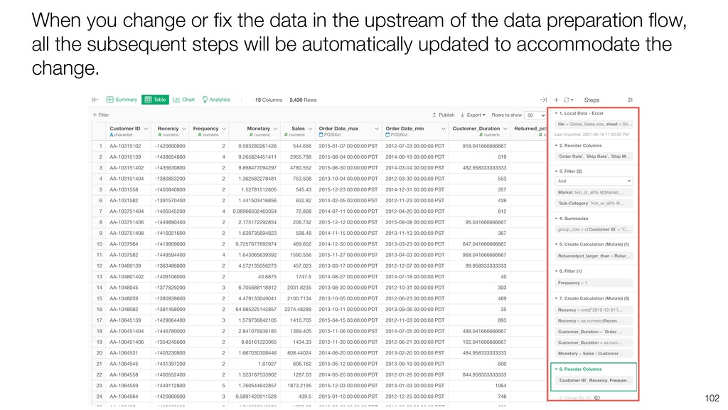 When you change or fix the data in the upstream ...