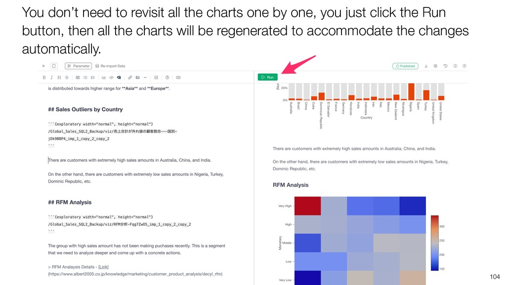 You don't need to revisit all the charts one by...