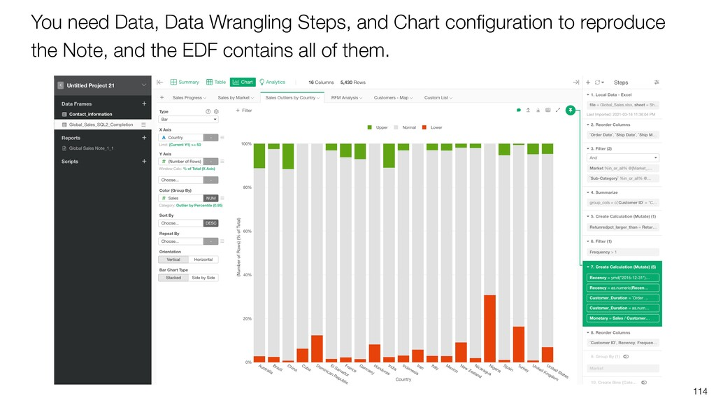 You need Data, Data Wrangling Steps, and Chart ...