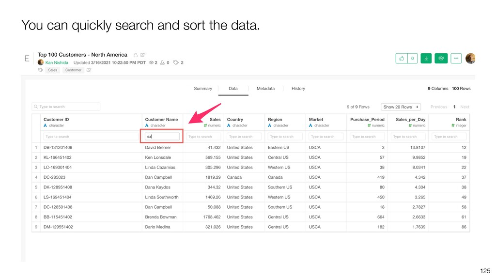 You can quickly search and sort the data. 125