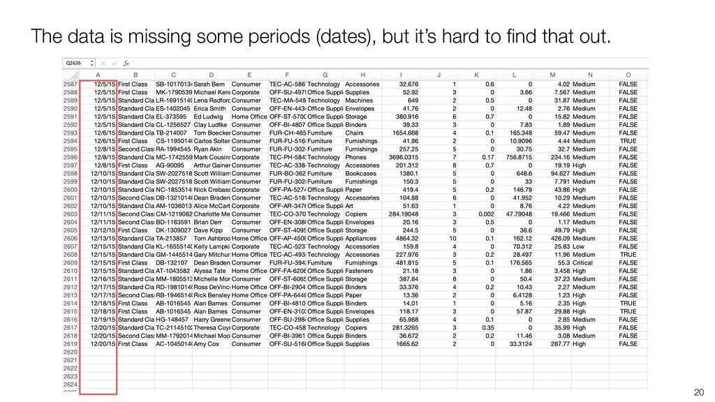 The data is missing some periods (dates), but i...