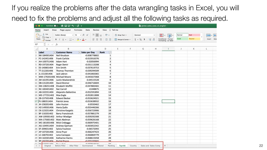 If you realize the problems after the data wran...
