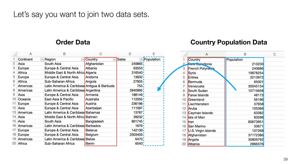 Order Data Country Population Data Let's say yo...