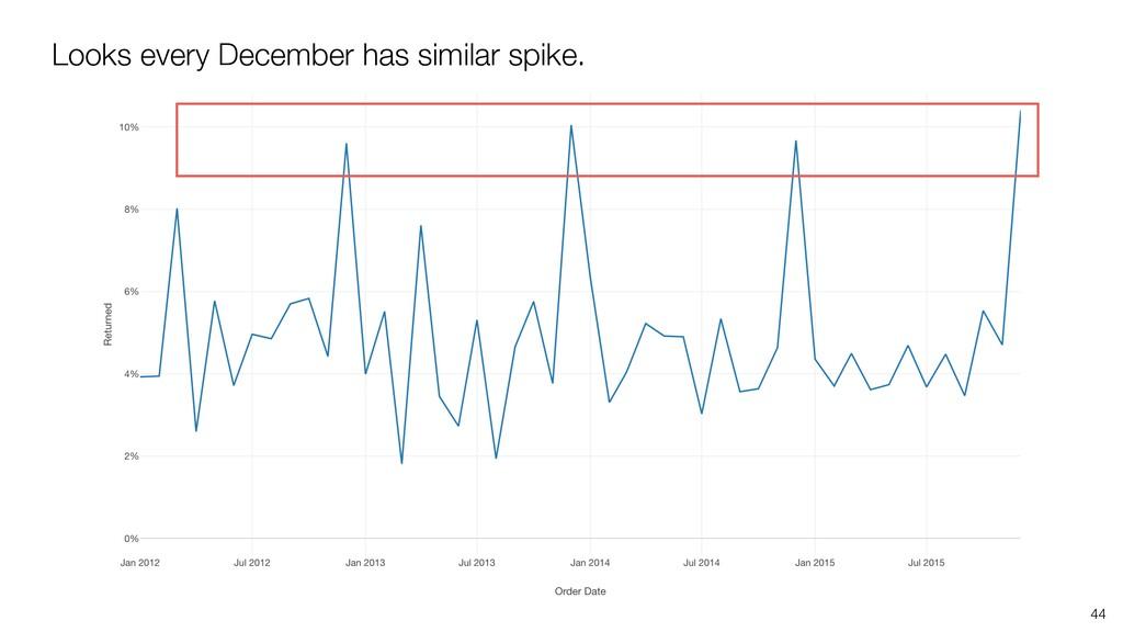 44 Looks every December has similar spike.