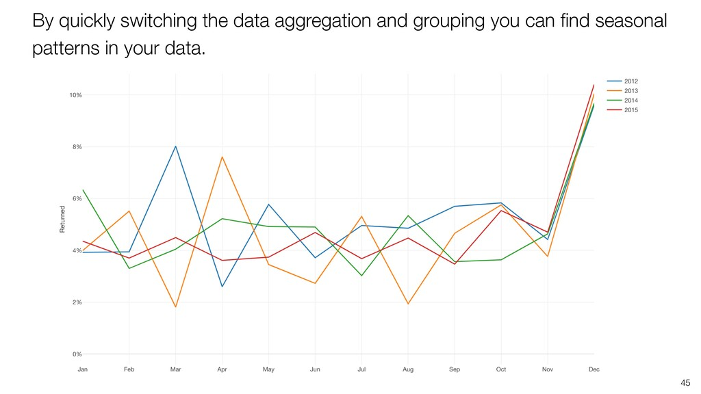 45 By quickly switching the data aggregation an...