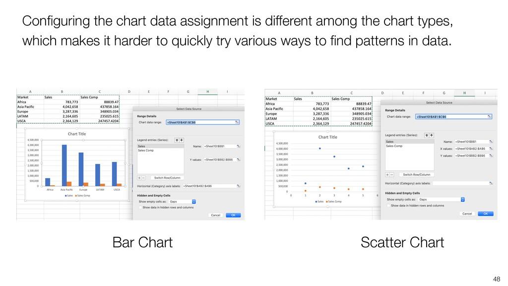48 Bar Chart Scatter Chart Configuring the chart...