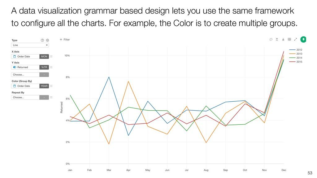 A data visualization grammar based design lets ...