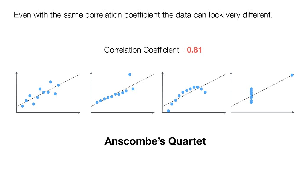 Even with the same correlation coefficient the d...