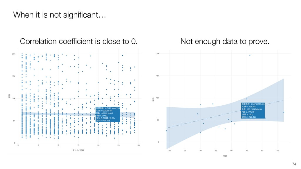 When it is not significant… Correlation coefficie...