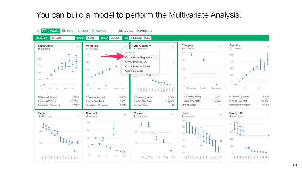 You can build a model to perform the Multivaria...