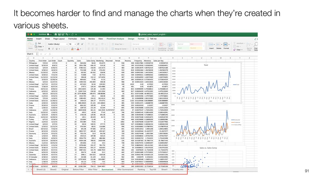 It becomes harder to find and manage the charts ...