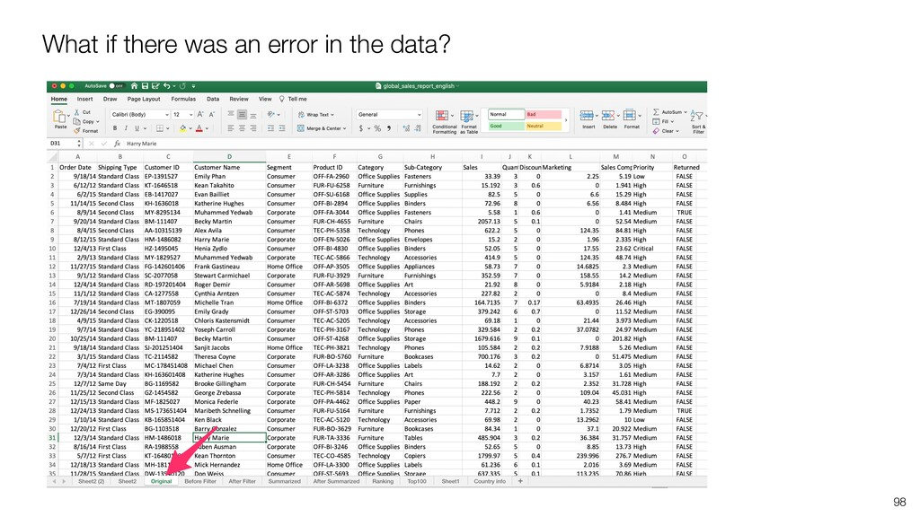 What if there was an error in the data? 98