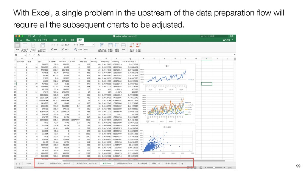 With Excel, a single problem in the upstream of...