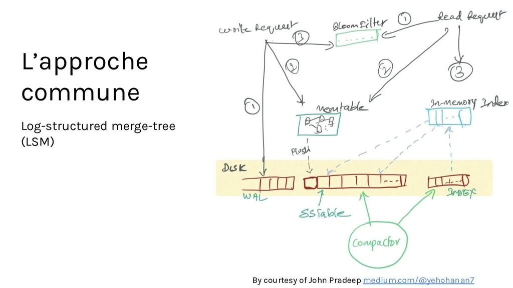 L'approche commune Log-structured merge-tree (L...