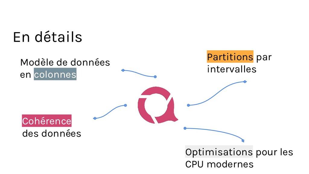 En détails Cohérence des données Partitions par...