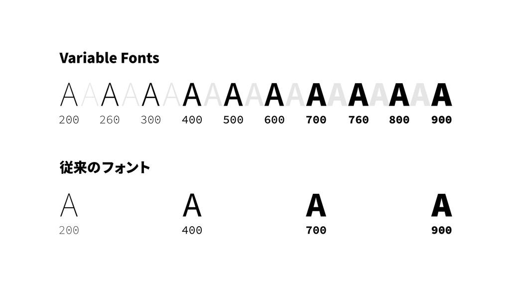 従来のフォント A A A A 200 400 700 900 Variable Fonts ...