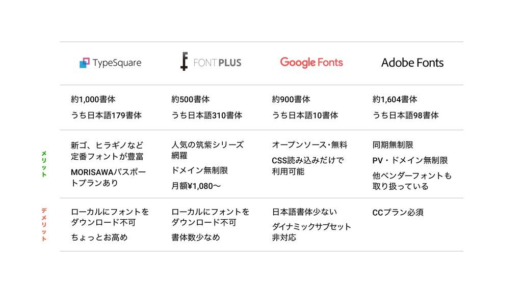 Adobe Fonts 1,000ॻମ ͏ͪຊޠ179ॻମ 500ॻମ ͏ͪຊޠ310...