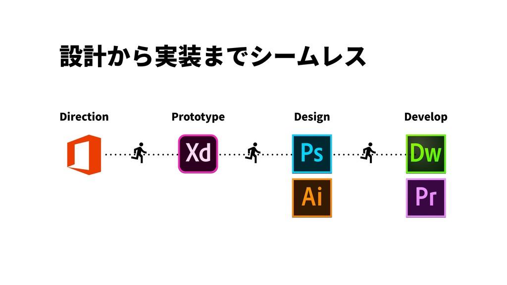 設計から実装までシームレス Direction Prototype Design Develop