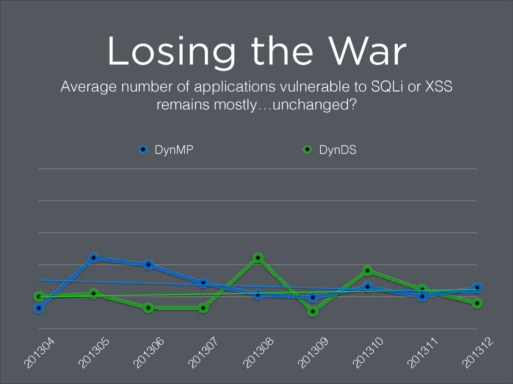 Losing the War Average number of applications v...