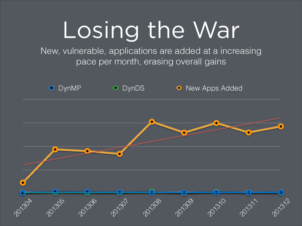 Losing the War New, vulnerable, applications ar...