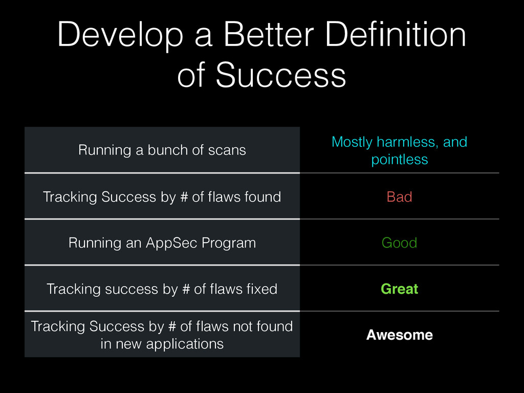 Develop a Better Definition of Success Running a...