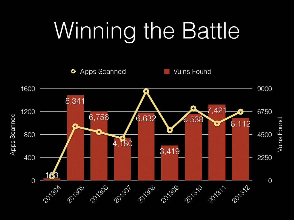 Winning the Battle Vulns Found 0 2250 4500 6750...