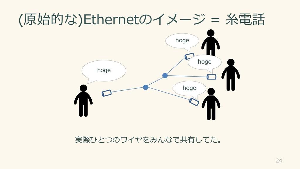 (原始的な)Ethernetのイメージ = 糸電話 24 実際ひとつのワイヤをみんなで共有して...