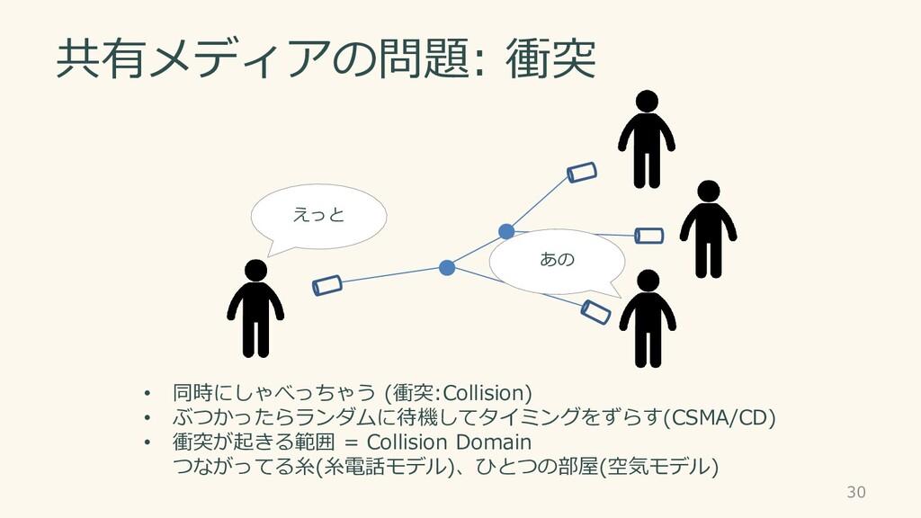 共有メディアの問題: 衝突 • 同時にしゃべっちゃう (衝突:Collision) • ぶつか...
