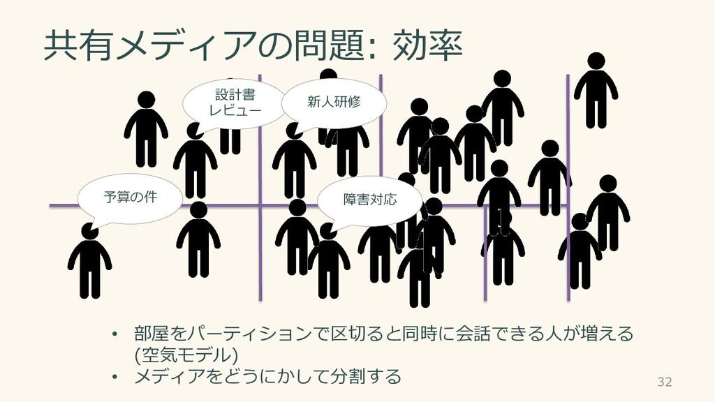 共有メディアの問題: 効率 • 部屋をパーティションで区切ると同時に会話できる人が増える (空...