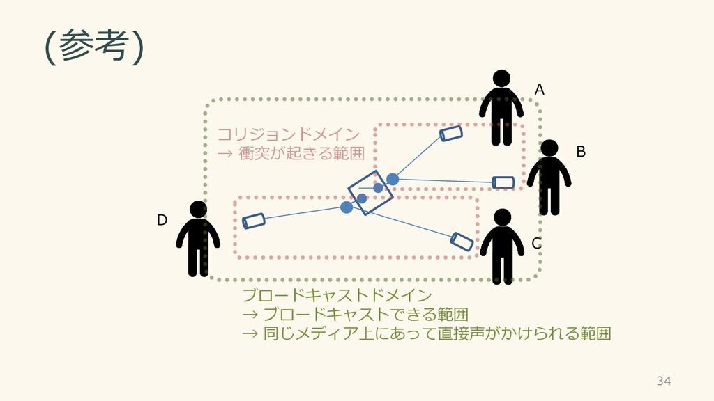 (参考) A B C D 34 ブロードキャストドメイン → ブロードキャストできる範囲 → ...