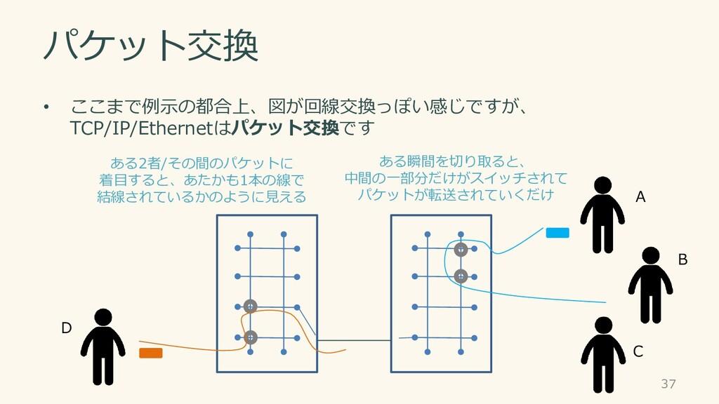 パケット交換 • ここまで例示の都合上、図が回線交換っぽい感じですが、 TCP/IP/Ethe...