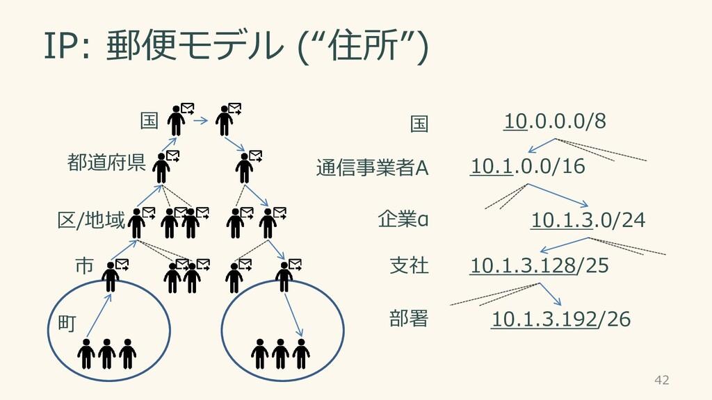 "IP: 郵便モデル (""住所"") 42 市 区/地域 都道府県 国 町 10.0.0.0/8 ..."