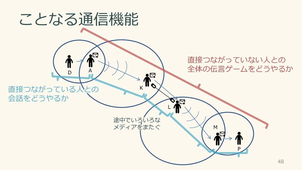 ことなる通信機能 直接つながっていない人との 全体の伝言ゲームをどうやるか 48 D A P ...