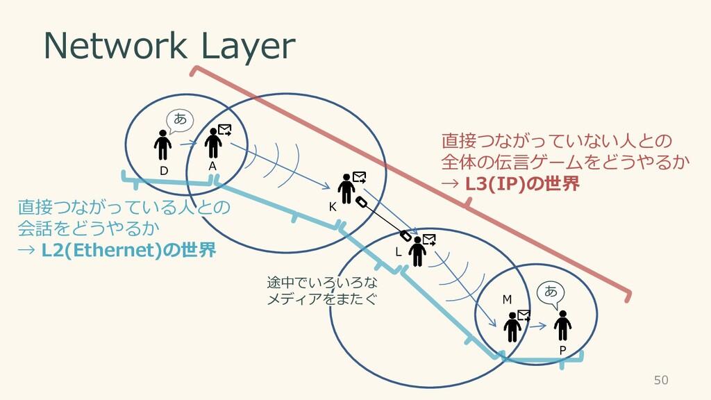 Network Layer 直接つながっていない人との 全体の伝言ゲームをどうやるか → L3...
