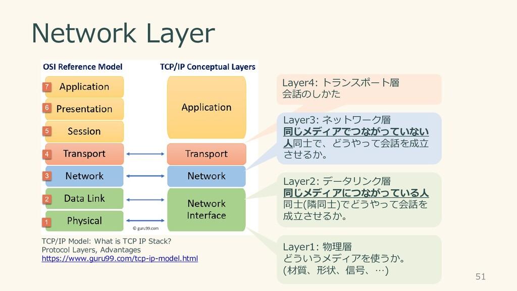 Network Layer Layer1: 物理層 どういうメディアを使うか。 (材質、形状、...
