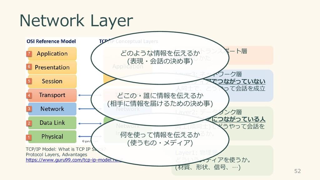Network Layer 52 Layer1: 物理層 どういうメディアを使うか。 (材質、...