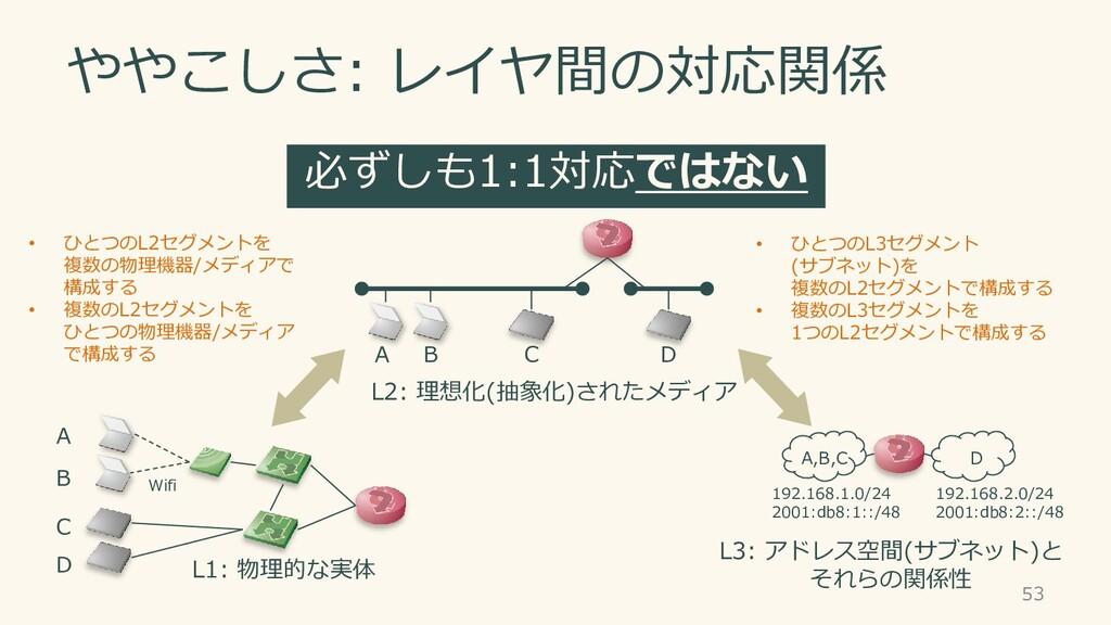 必ずしも1:1対応ではない ややこしさ: レイヤ間の対応関係 53 L2: 理想化(抽象化)さ...