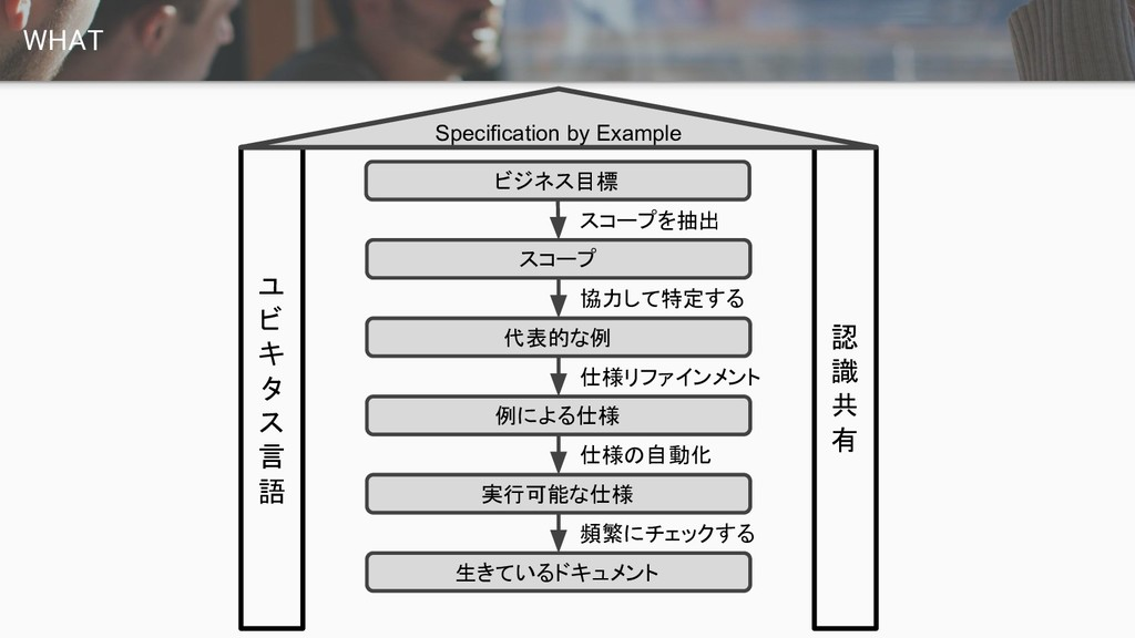 WHAT ユ ビ キ タ ス 言 語 認 識 共 有 Specification by Exa...