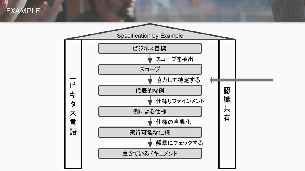 EXAMPLE ユ ビ キ タ ス 言 語 認 識 共 有 Specification by ...