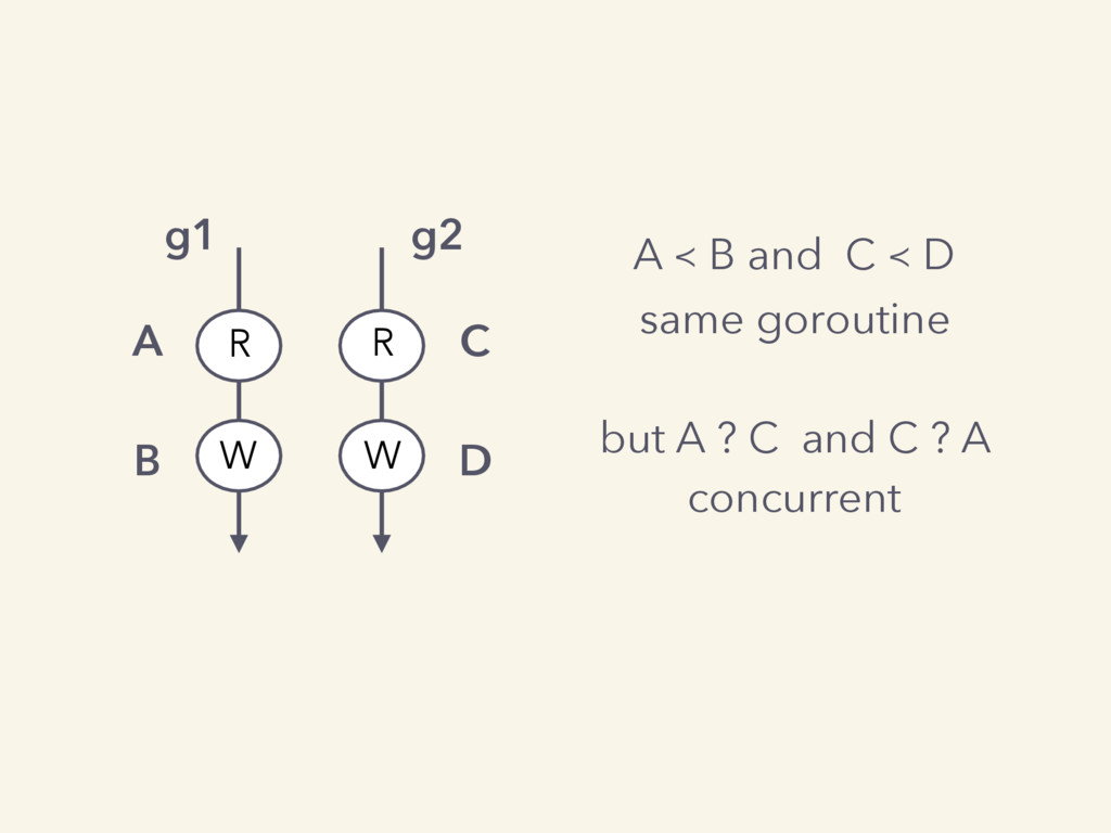 A ≺ B and C ≺ D same goroutine but A ? C and C ...