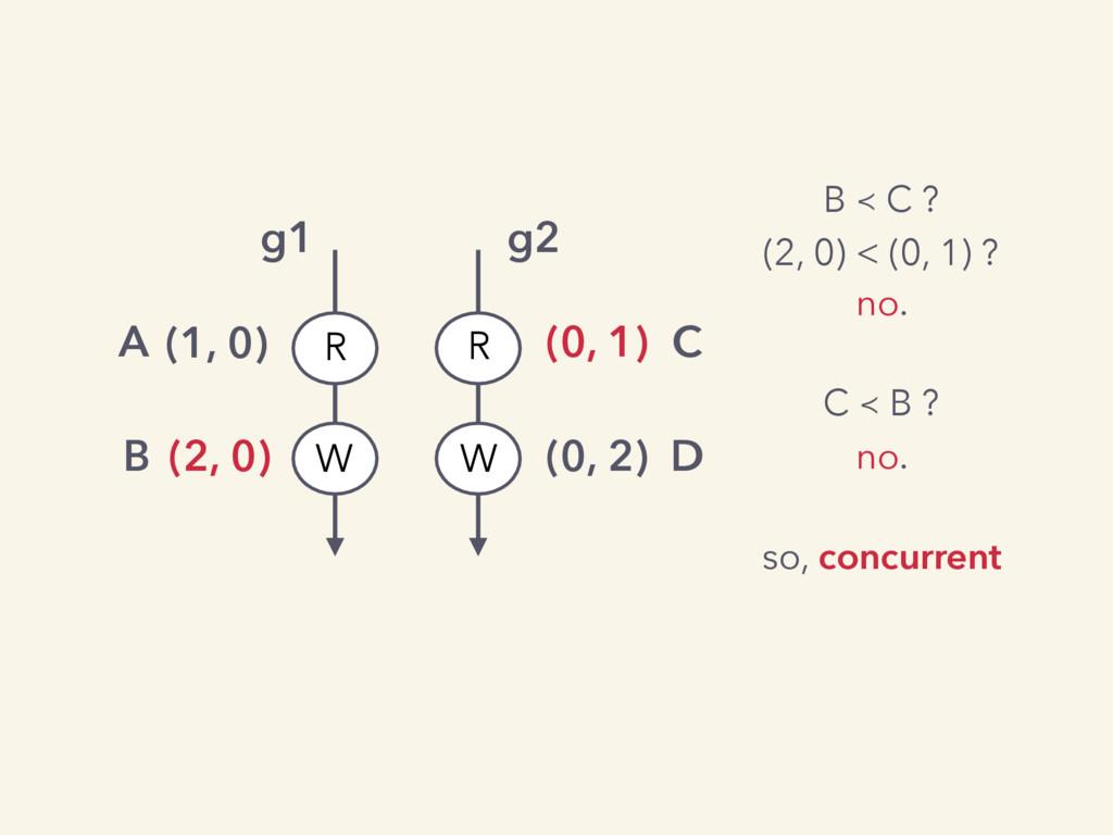 C R W W R g1 g2 (1, 0) A (2, 0) B (0, 1) (0, 2)...