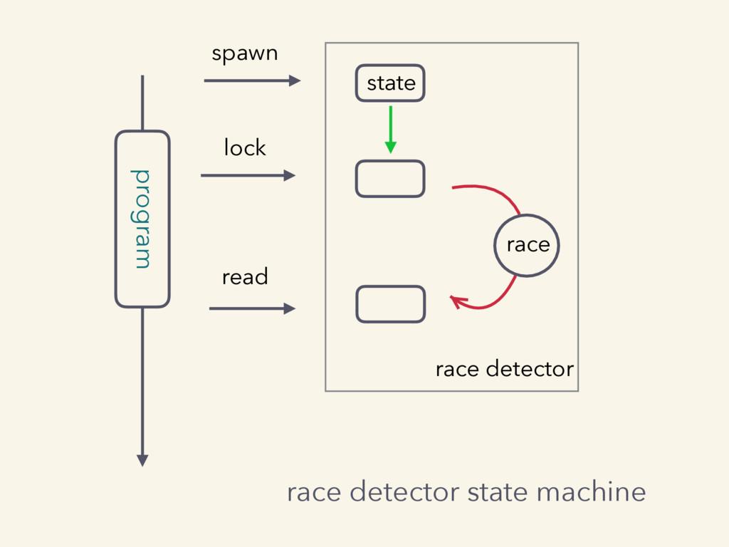 program spawn lock read race race detector stat...