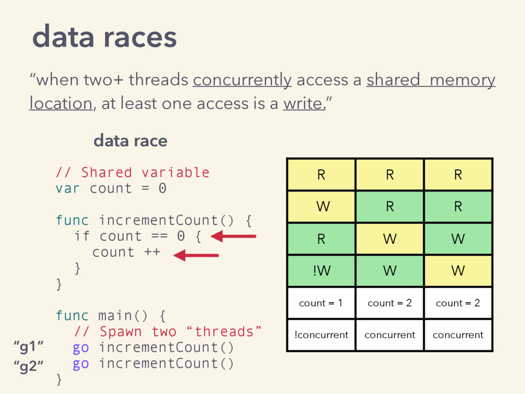 """data races """"when two+ threads concurrently acce..."""