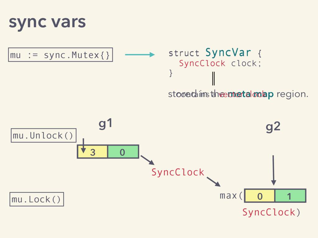 sync vars mu := sync.Mutex{} struct SyncVar { }...