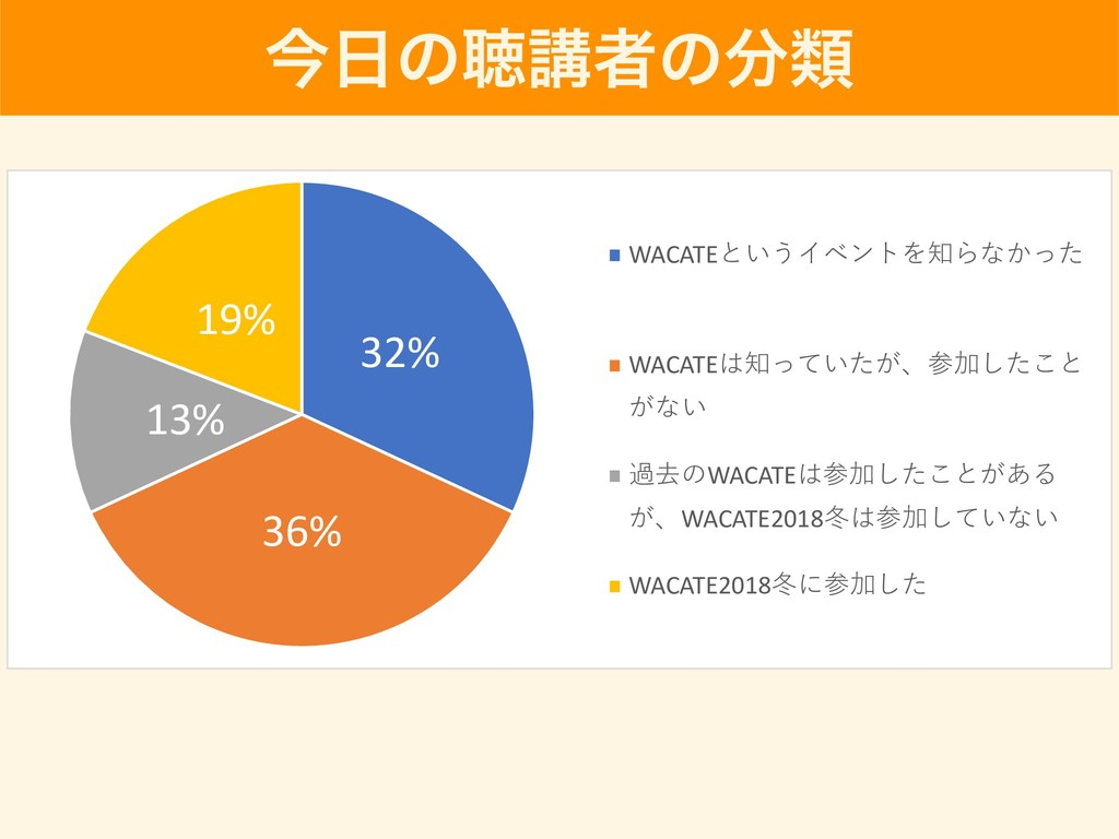 ࠓͷௌߨऀͷྨ 32% 36% 13% 19% WACATE  W...